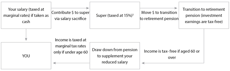 Transitioning to retirement diagram